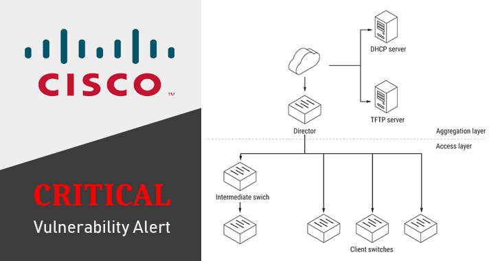 unixlegion: Critical flaw leaves thousands of Cisco Switches